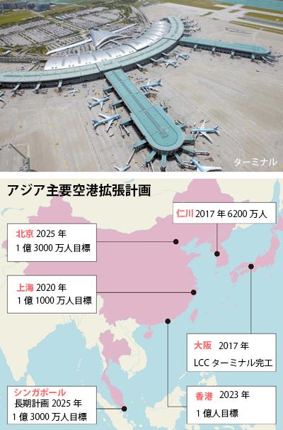 アジア主要空港拡張計画
