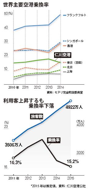 世界主要空港乗換率(上)と仁川空港の利用客数と乗換率の推移