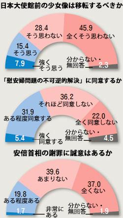 韓日政府の慰安婦交渉結果に対する評価
