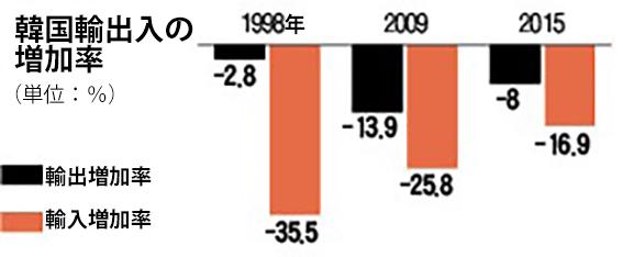 韓国輸出入の増加率