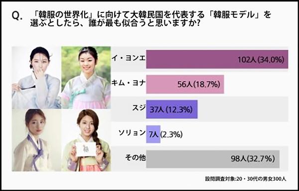 韓国広報専門家の徐敬徳教授が実施した韓服アンケートの結果の一部