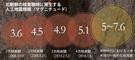 北朝鮮の核実験時に発生する人工地震規模(マグニチュード)