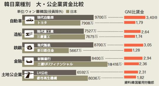 韓日業種別 大・公企業賃金比較