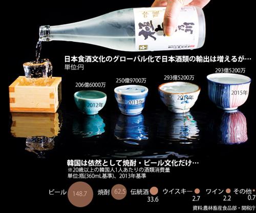 日本の酒類輸出額と20歳以上の韓国人1人あたりの酒類消費量