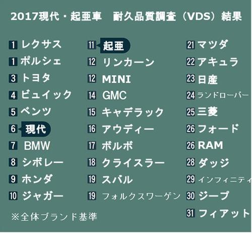2017現代・起亜車 耐久品質調査(VDS)結果