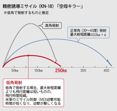 精密誘導ミサイルの角度と飛行距離