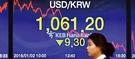 ソウルのKEBハナ銀行本店にある電光掲示板に2日の為替相場終値が表示されている。新年最初の取引日であるこの日、ソウル外国為替市場でウォン相場は昨年の終値より9.30ウォンのウォン高ドル安となる1ドル=1061.20ウォンで取り引きを終え3年2カ月来のウォン安水準を記録した。