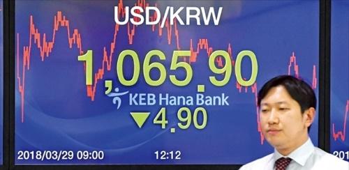 29日、ウォン・ドル為替相場が前日から4ウォン90銭安の1065ウォン90銭で取引を終えた。南北首脳会談開催日の確定が伝えられ、一時ウォン高ドル安が急激に進んだ。その後、韓国政府が「米国との為替協議はFTA交渉とは別個」と明らかにしたことでウォン高に歯止めがかかった。