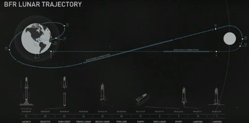 スペースXが17日に公開した月観光ロケットの軌道。地球から出発した後、月を1周して帰還する。(資料=スペースX)