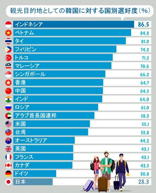 観光目的地としての韓国に対する国別選好度