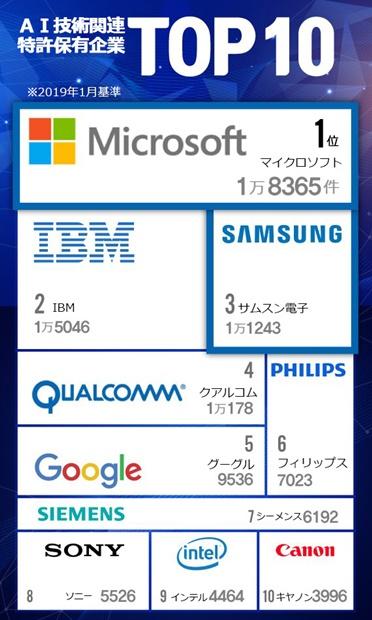 AI技術関連の特許保有企業の現況