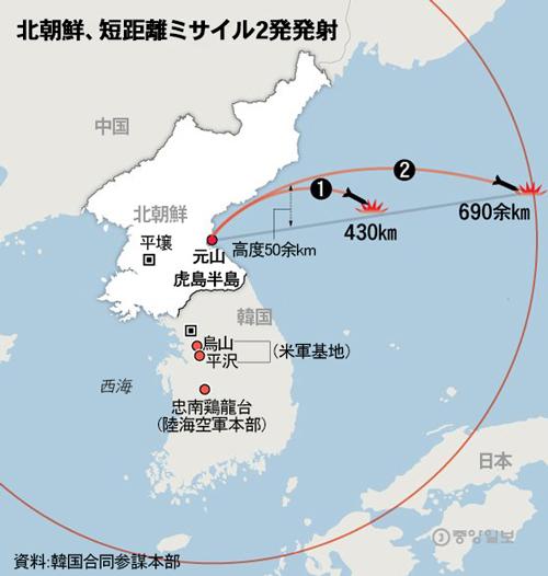 北朝鮮、短距離ミサイル2発発射