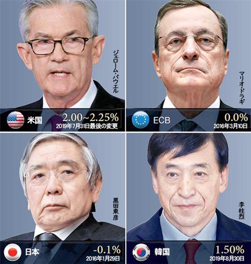 米国・ECB・日本・韓国の利下げ