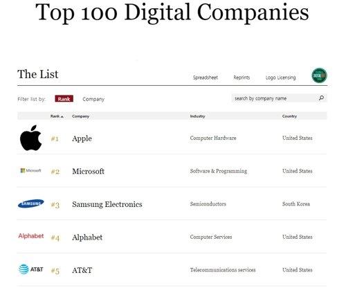 フォーブスが発表した「100大デジタル企業」リスト [フォーブスウェブサイト]