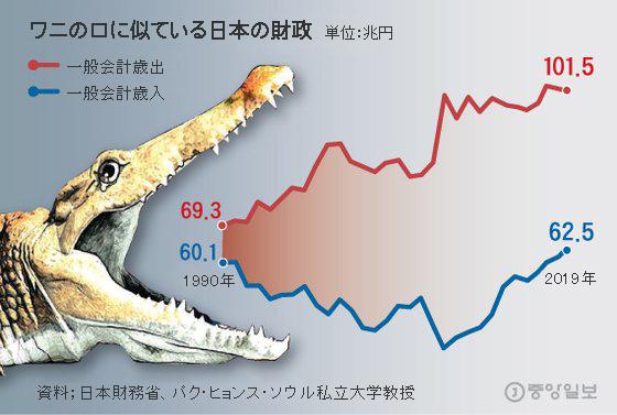 ワニの口のような日本の財政。グラフィック=キム・ジュウォン記者