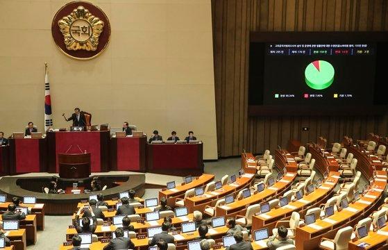 高位公職者犯罪捜査処(公捜処)設置法案修正案が、30日午後に開かれた韓国国会本会議場で、自由韓国党議員が退場する中で通過した。キム・ギョンロク記者