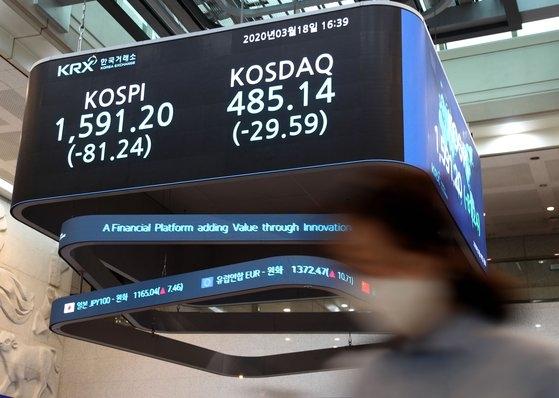 18日のKOSPIは前取引日より81.24ポイント(4.86%)下落の1591.20で取引を終えた。[写真 韓国取引所]