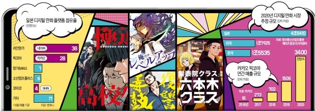 韓国のデジタル基盤漫画プラットフォーム「Kウェブトゥーン(ウェブコミック)」が「漫画王国」日本市場を手中に収めた。