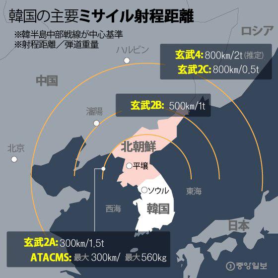 韓国の主要ミサイル射程距離