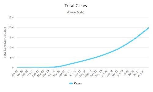全世界の新型肺炎累積感染者数の変更推移。[Worldometer キャプチャー]