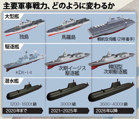 主要軍事戦力、どのように変わるか
