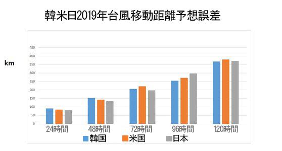 韓米日2019年台風移動距離予想誤差