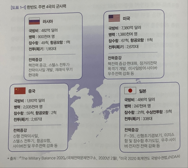 韓国の2020年版「国防白書」における「韓半島(朝鮮半島)周辺国軍事力」の部分。[写真 韓国国防部]