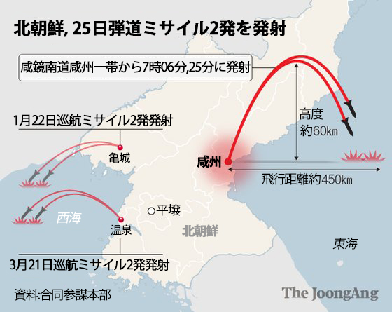 北朝鮮、25日弾道ミサイル2発を発射