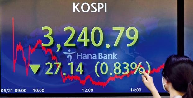 21日の韓国総合株価指数(KOSPI)は0.83%下落の3240.79で取引を終えた。この日外国人投資家が9000億ウォン近くを売り越して株価を引き下げた。韓国証券市場のMSCI先進国指数編入は外国人資金を18兆~62兆ウォン流入させることができるイベントだが今年も編入に失敗したことが確認された。キム・ビョンオン記者